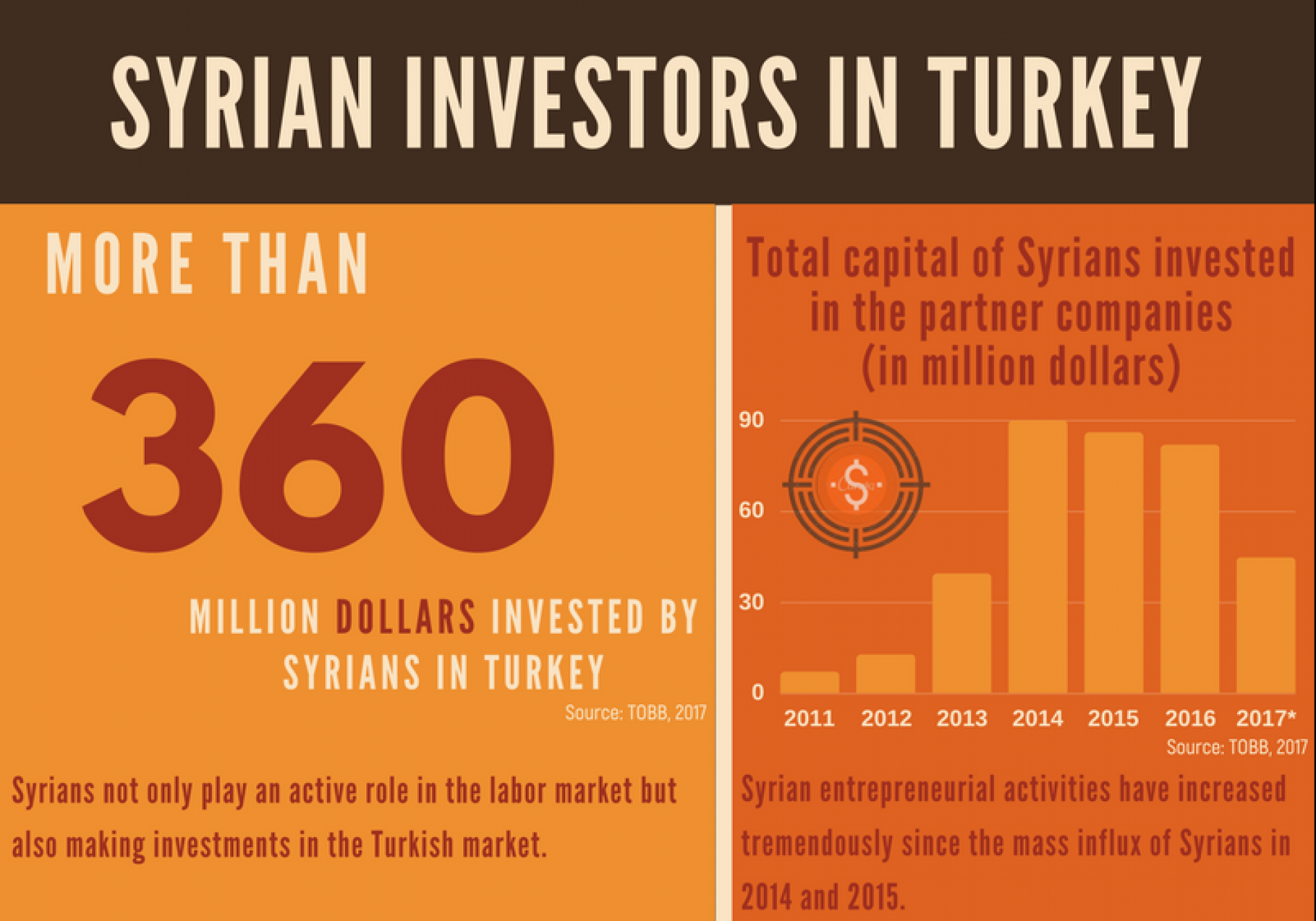 Syrian Investors in Turkey